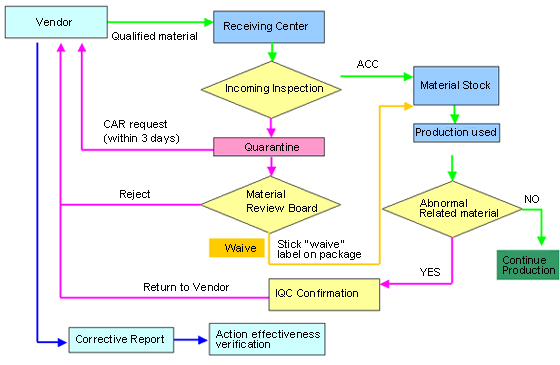 Product Quality Control Process In-process Quality Control